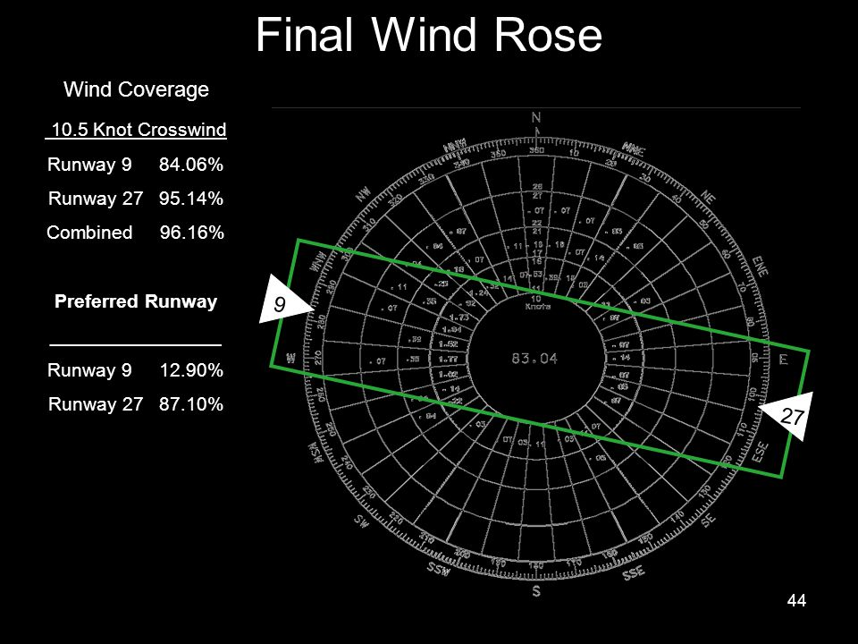 Final Wind Rose Wind Coverage 10.5 Knot Crosswind 9 27 Runway 9 84.06%