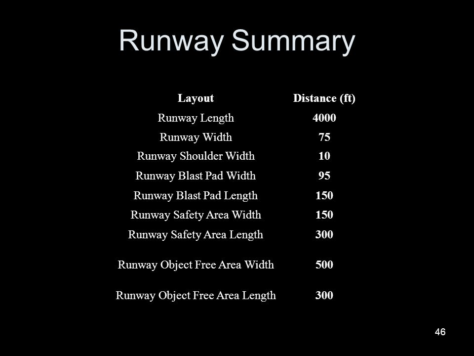 Runway Summary Layout Distance (ft) Runway Length 4000 Runway Width 75