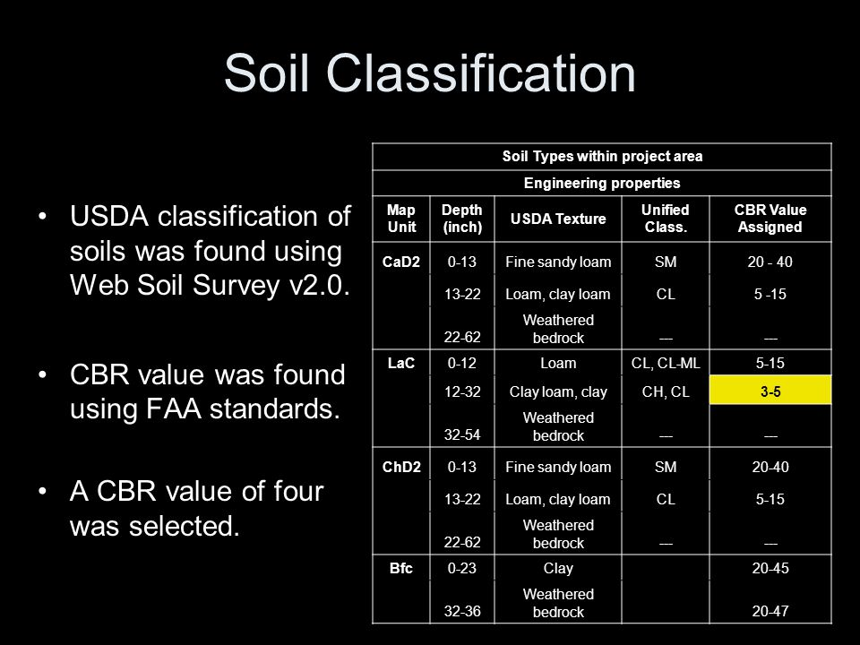 Soil Types within project area Engineering properties