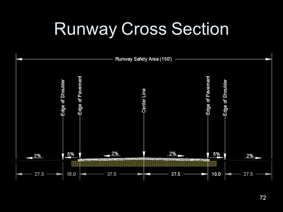 Runway Cross Section