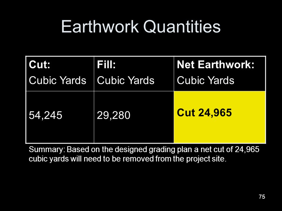 Earthwork Quantities Cut: Cubic Yards Fill: Net Earthwork: 54,245