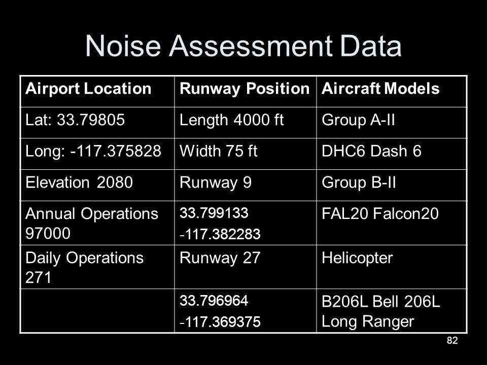 Noise Assessment Data Airport Location Runway Position Aircraft Models