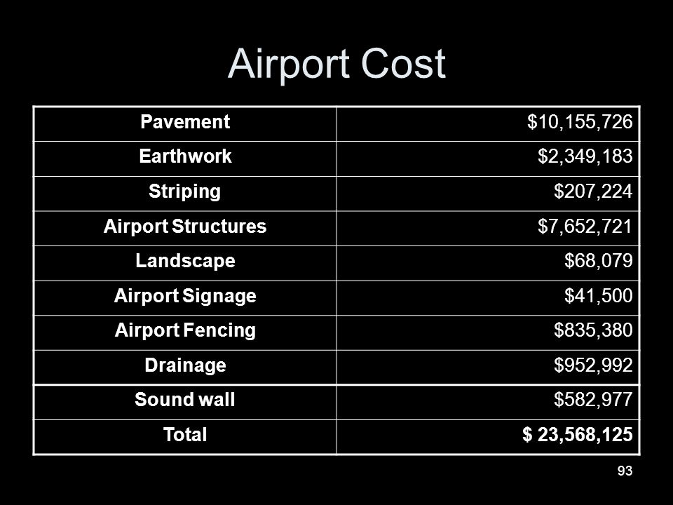 Airport Cost Pavement $10,155,726 Earthwork $2,349,183 Striping