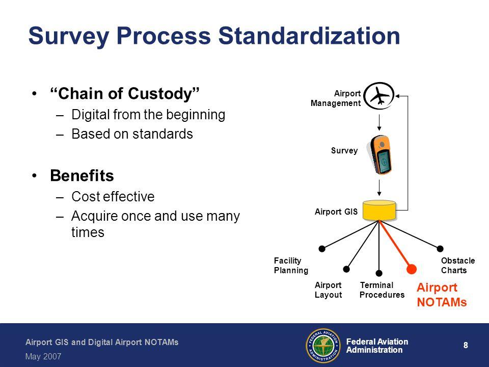 Survey Process Standardization