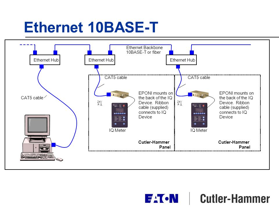 Ethernet 10BASE-T Ethernet Backbone 10BASE-T or fiber Ethernet Hub