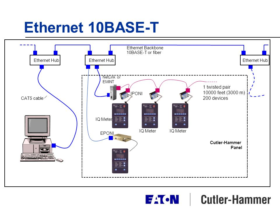 Ethernet 10BASE-T 1 twisted pair feet (3000 m) 200 devices