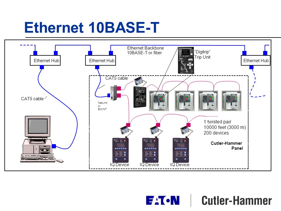 Ethernet 10BASE-T 1 twisted pair 10000 feet (3000 m) 200 devices