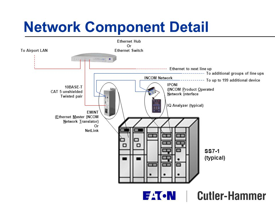 Network Component Detail