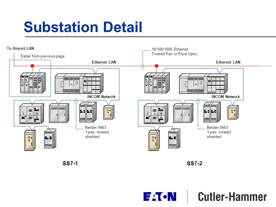 Substation Detail SS7-1 SS7-2 To Airport LAN 10/100/1000 Ethernet