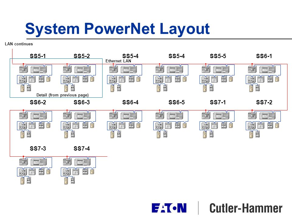 System PowerNet Layout