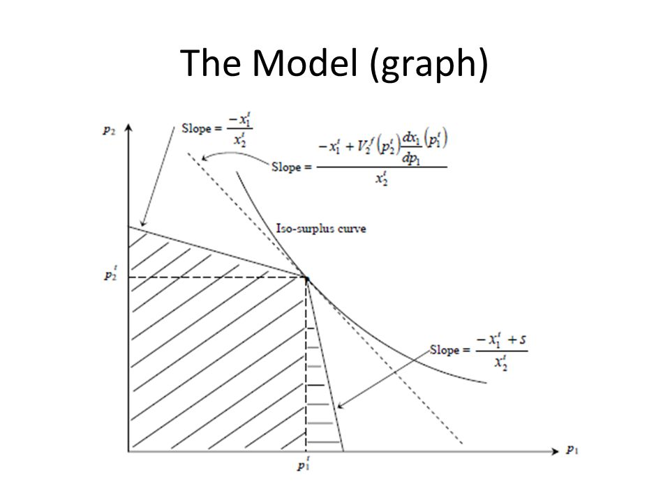 The Model (graph) Elise