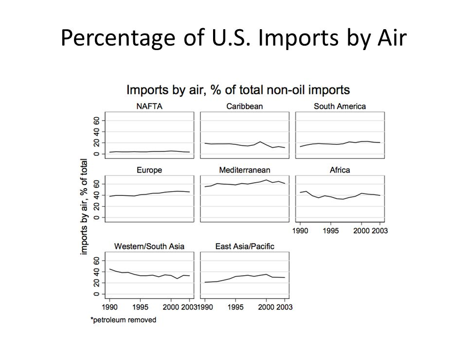 Percentage of U.S. Imports by Air