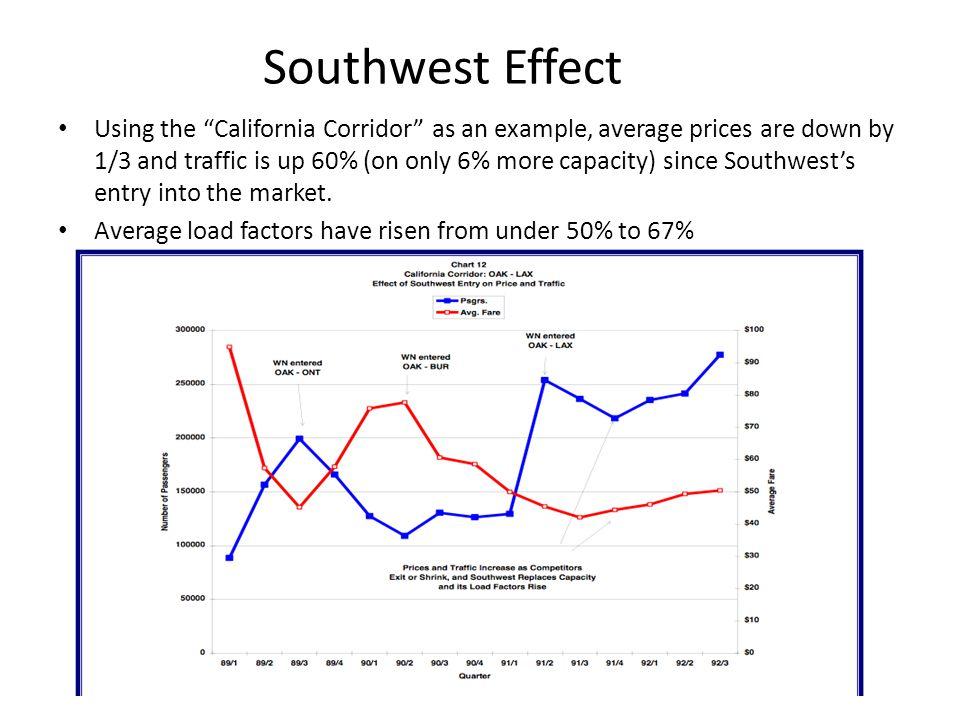 Southwest Effect