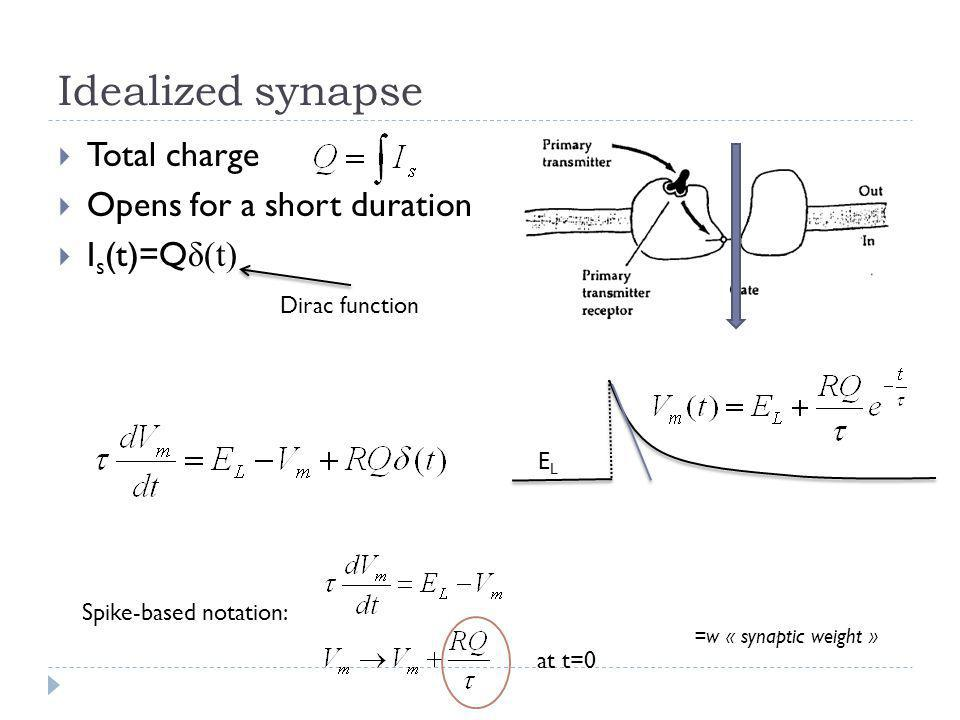 Idealized synapse Total charge Opens for a short duration Is(t)=Qδ(t)