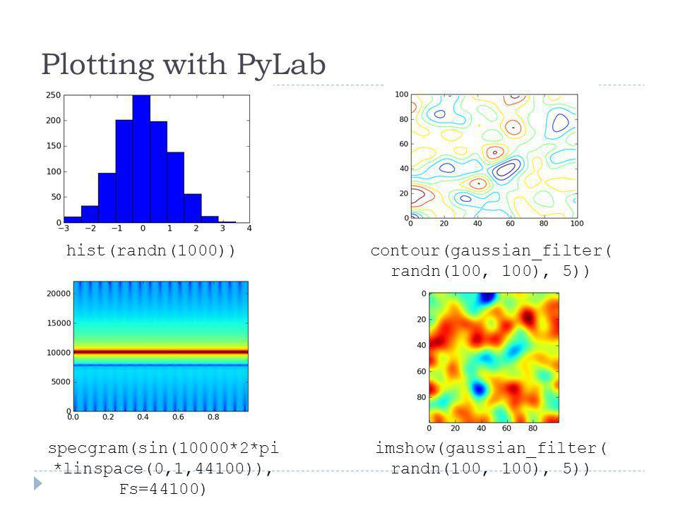 Plotting with PyLab hist(randn(1000))
