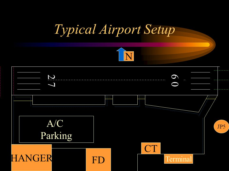 Typical Airport Setup N 0 9 2 7 A/C Parking JP5 CT HANGER FD Terminal