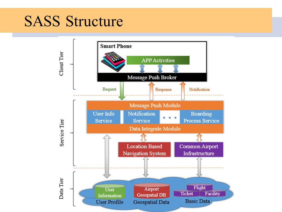 SASS Structure Will be introduced later