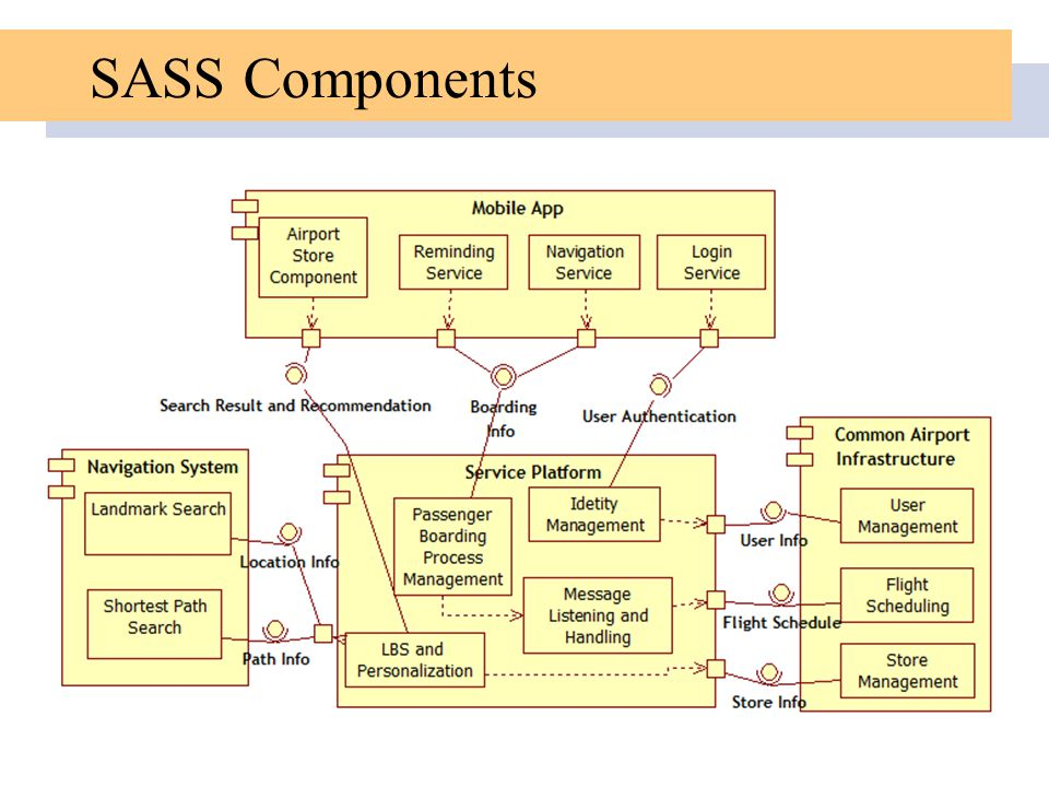 SASS Components