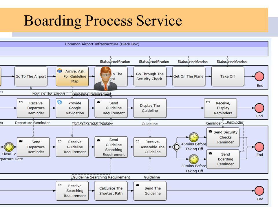 Boarding Process Service