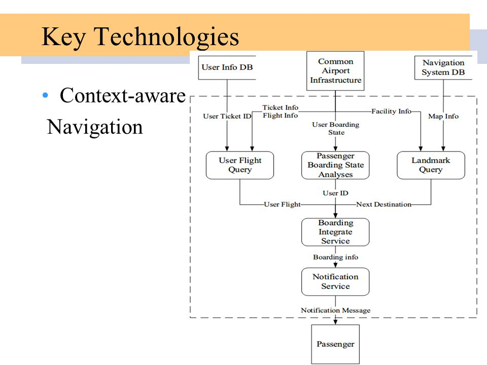 Key Technologies Context-aware Navigation