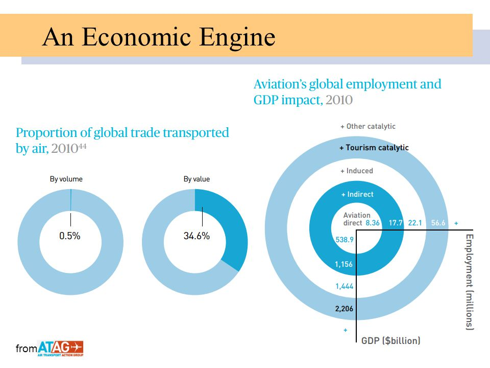 An Economic Engine from