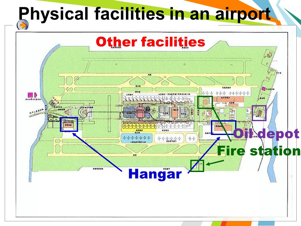 Physical facilities in an airport