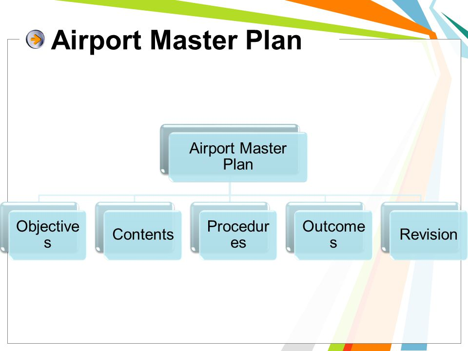 Airport Master Plan Airport Master Plan Objectives Contents Procedures