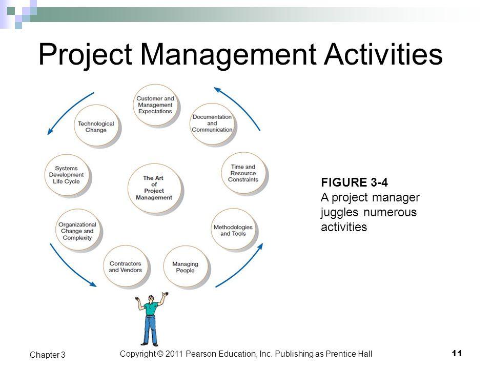 Project Management Activities