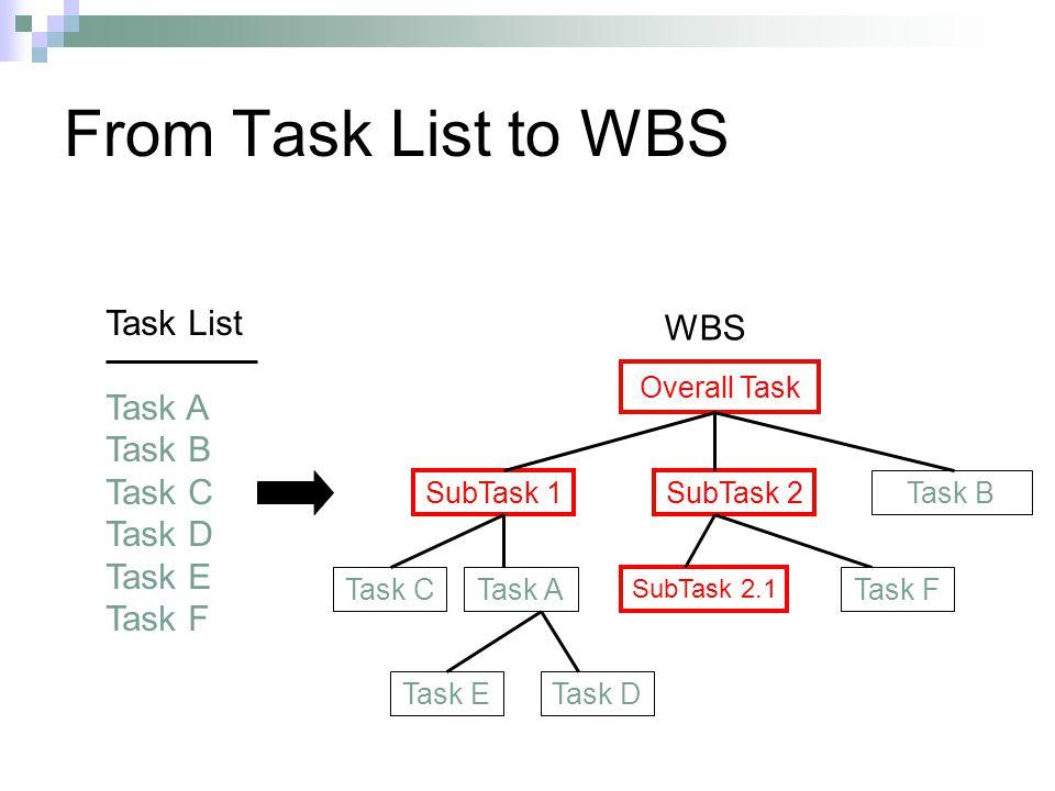 From Task List to WBS Task List WBS Task A Task B Task C Task D Task E