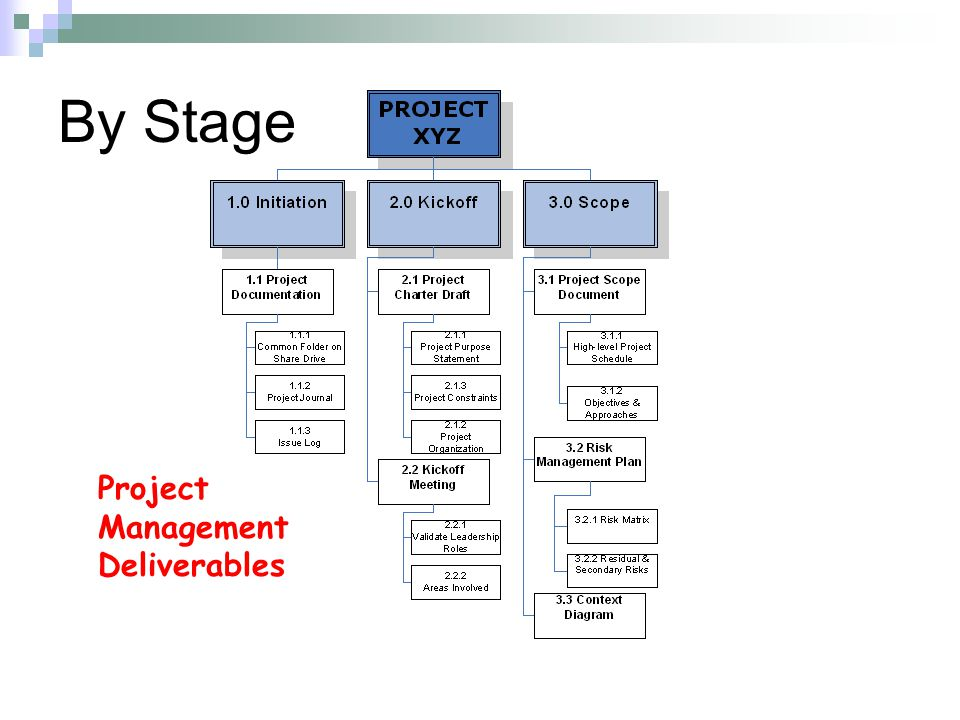 By Stage Project Management Deliverables