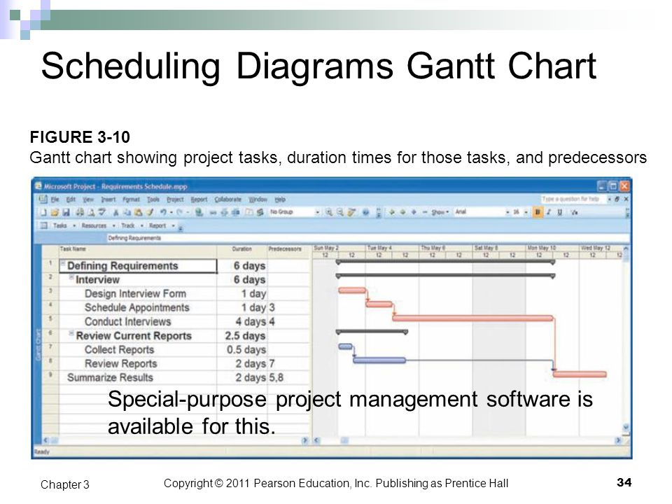 Scheduling Diagrams Gantt Chart