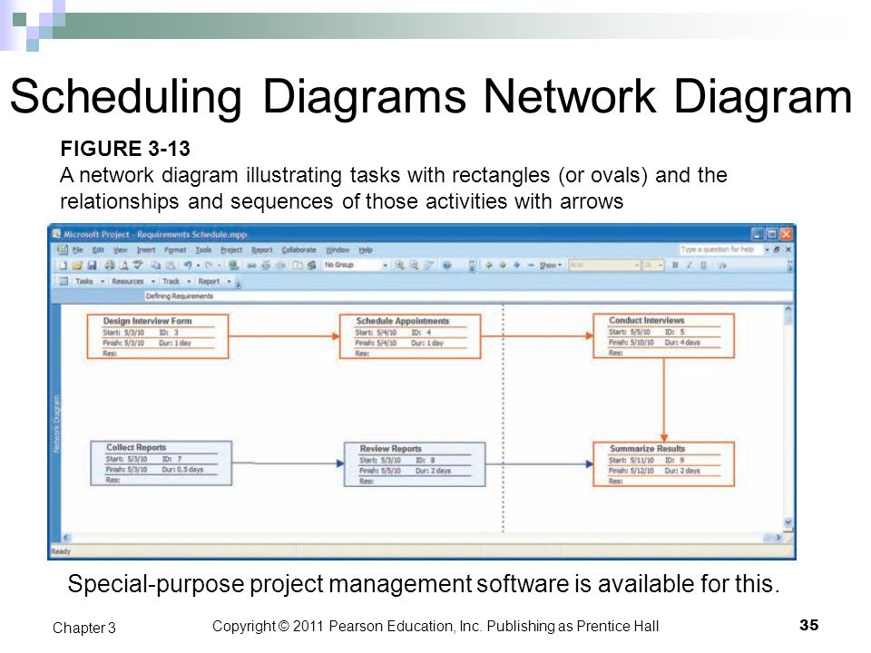 Scheduling Diagrams Network Diagram