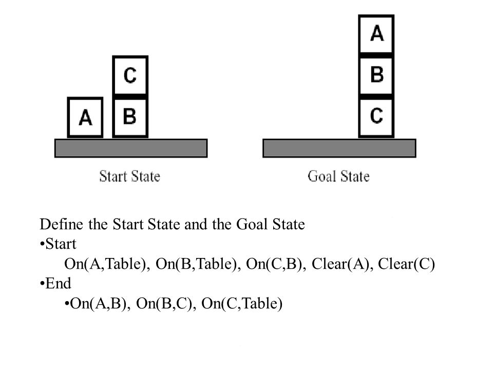 Define the Start State and the Goal State