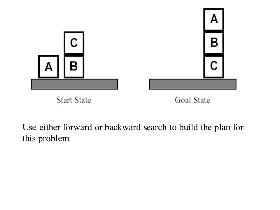 Use either forward or backward search to build the plan for this problem.