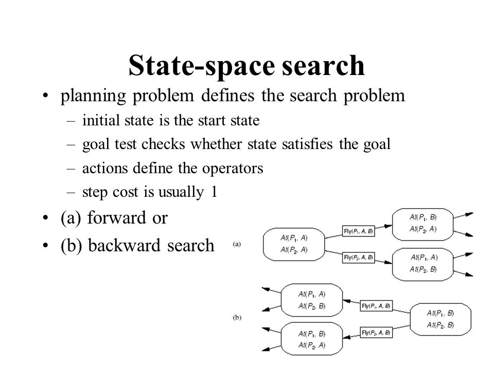 State-space search planning problem defines the search problem