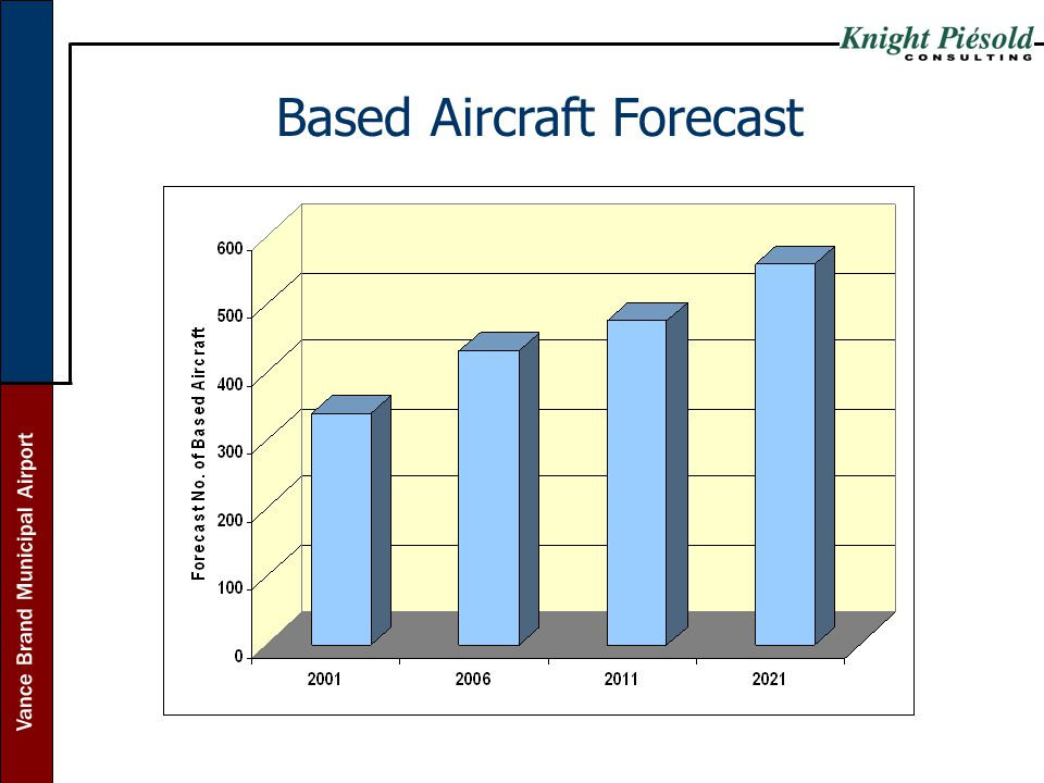 Based Aircraft Forecast