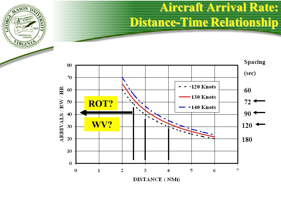 Aircraft Arrival Rate: Distance-Time Relationship