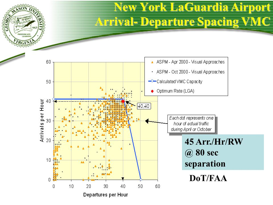 New York LaGuardia Airport Arrival- Departure Spacing VMC