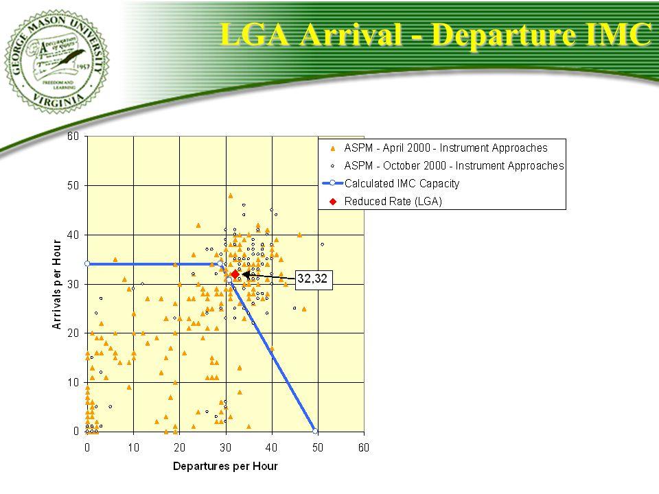 LGA Arrival - Departure IMC