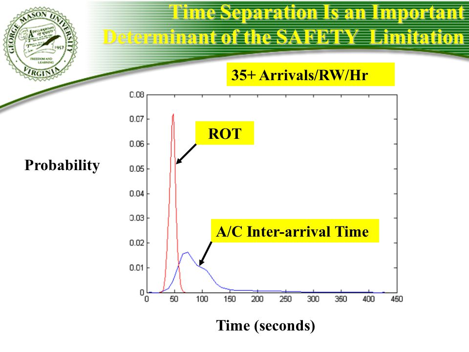 Time Separation Is an Important Determinant of the SAFETY Limitation