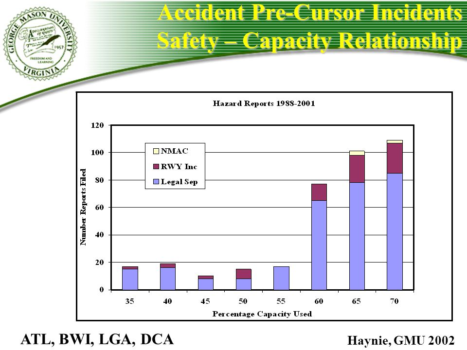 Accident Pre-Cursor Incidents Safety – Capacity Relationship
