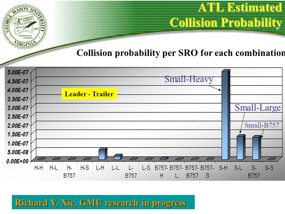 ATL Estimated Collision Probability