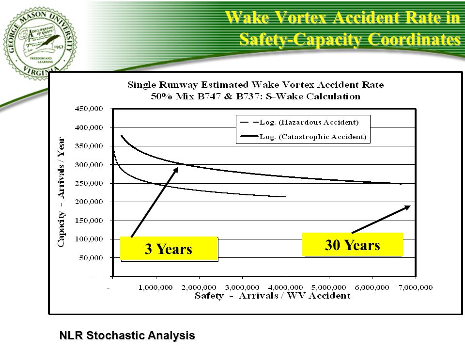 Wake Vortex Accident Rate in Safety-Capacity Coordinates