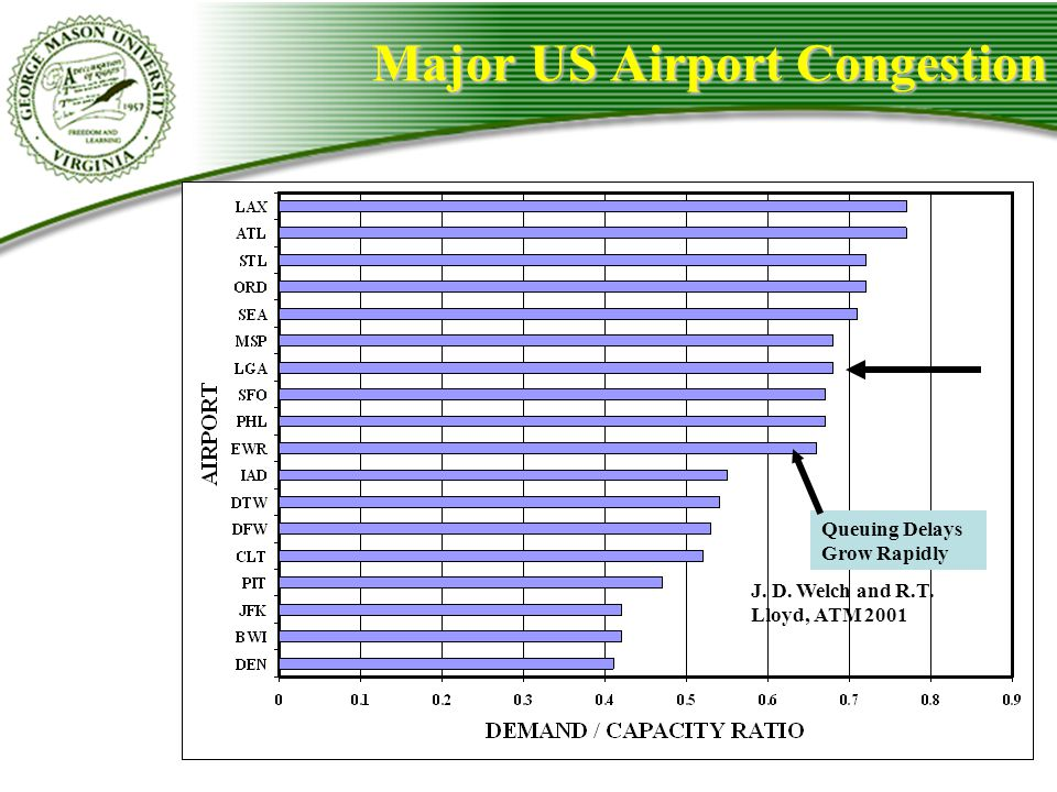 Major US Airport Congestion