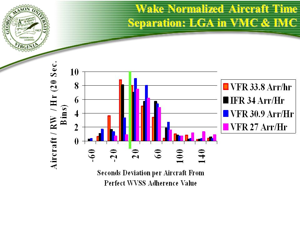 Wake Normalized Aircraft Time Separation: LGA in VMC & IMC