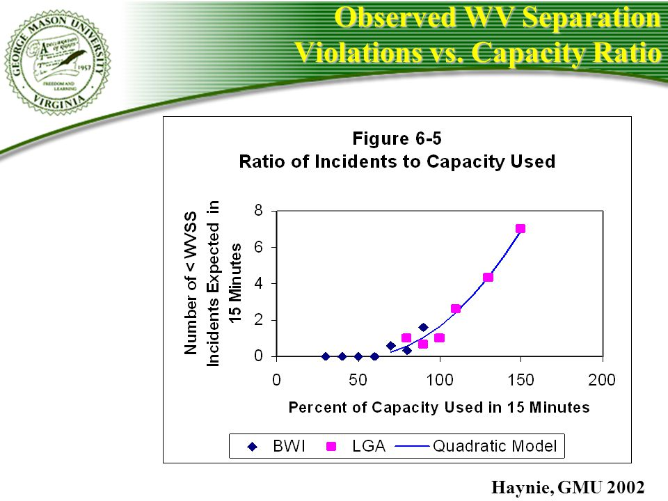 Observed WV Separation Violations vs. Capacity Ratio