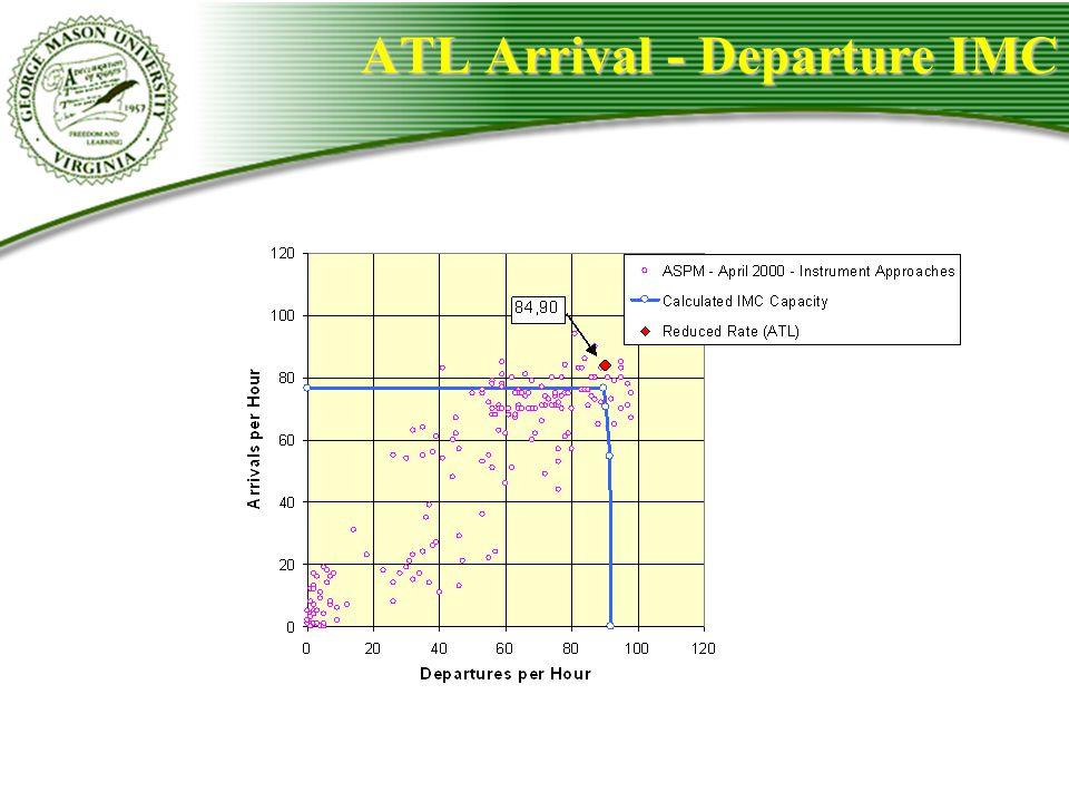 ATL Arrival - Departure IMC