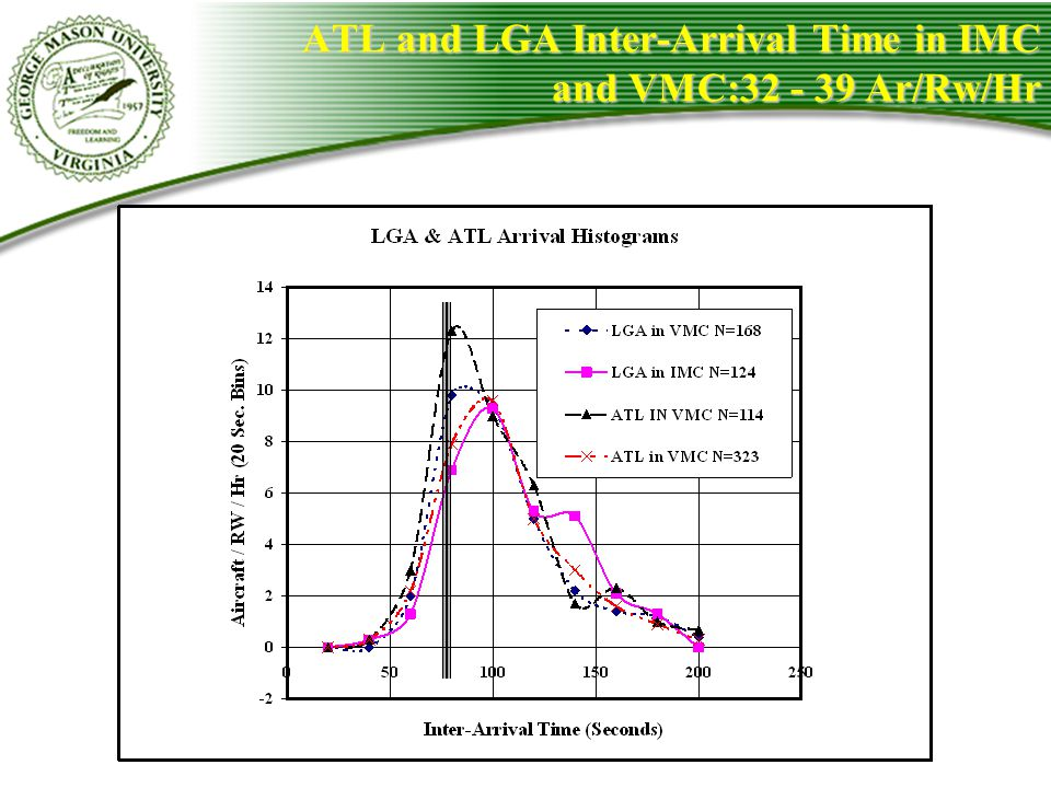 ATL and LGA Inter-Arrival Time in IMC and VMC:32 - 39 Ar/Rw/Hr