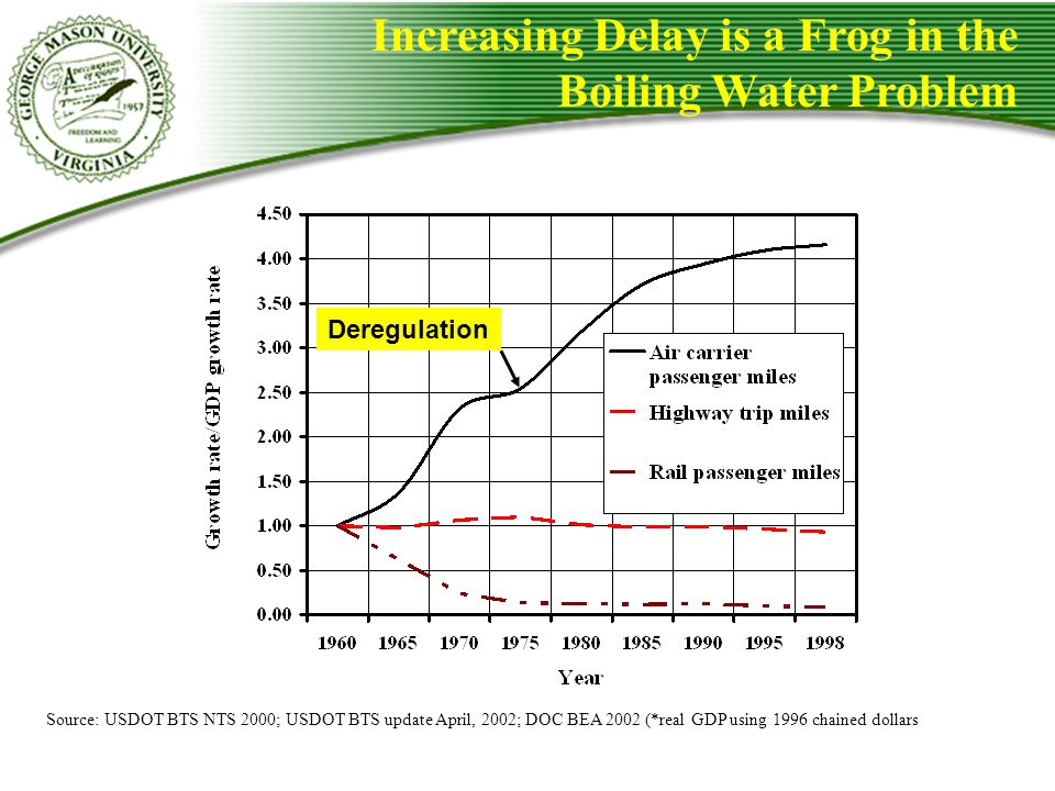 Increasing Delay is a Frog in the Boiling Water Problem