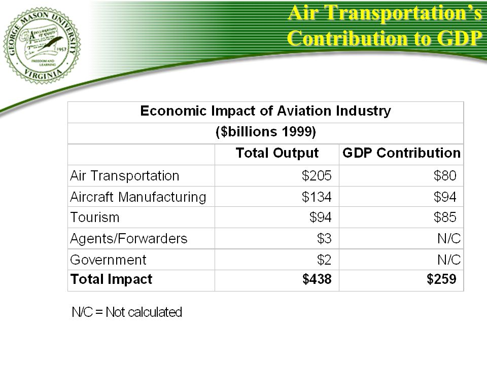 Air Transportation's Contribution to GDP